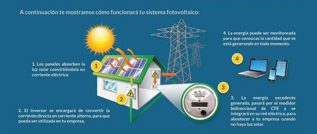 Funcionamiento Sistema Fotovoltaico