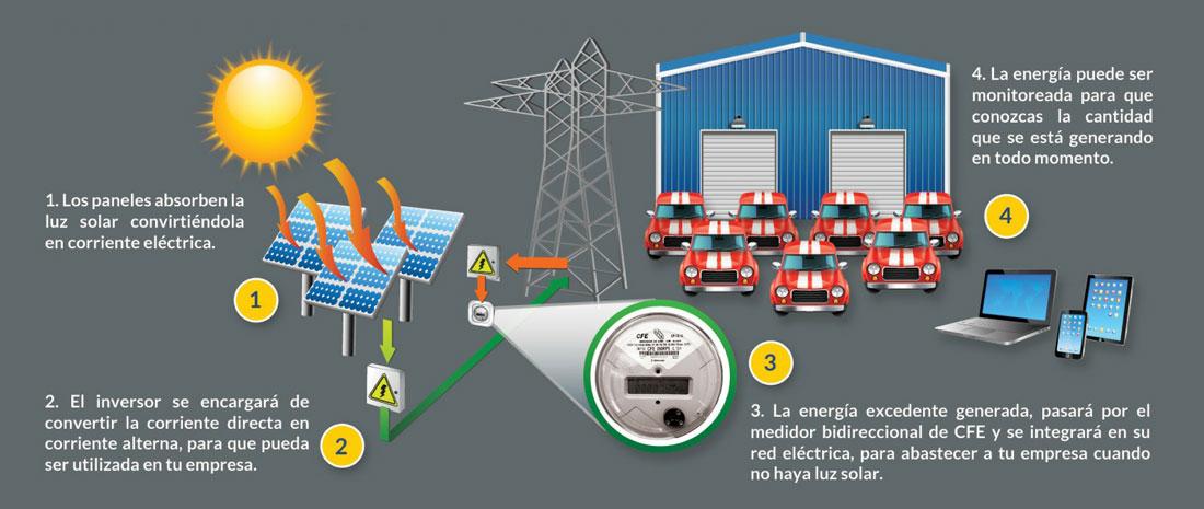 Funcionamiento Sistema Fotovoltaico 2